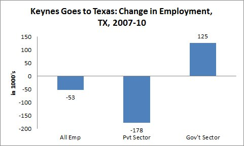Texas job losses